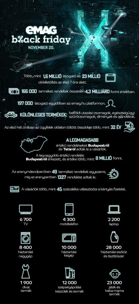 emag-black-friday-infografika
